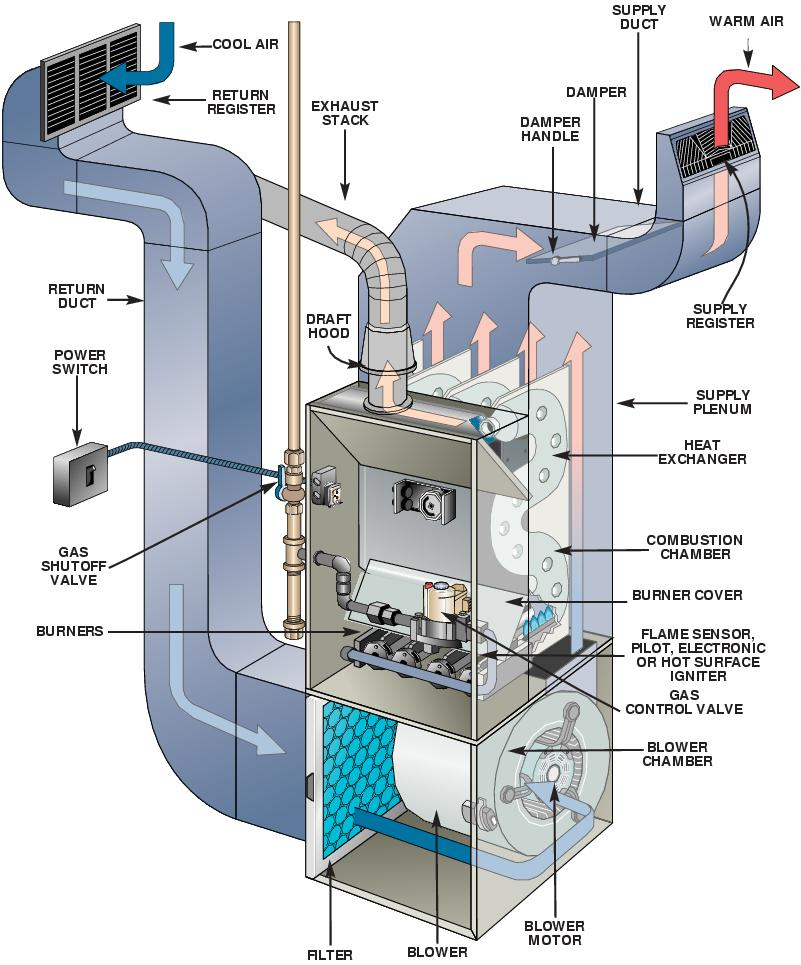 furnace schematics gas furnace schematics furnace schematics